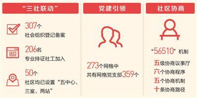 """山西阳泉城区建立""""三金沙澳门网投官网社联动""""、社区协商制度"""